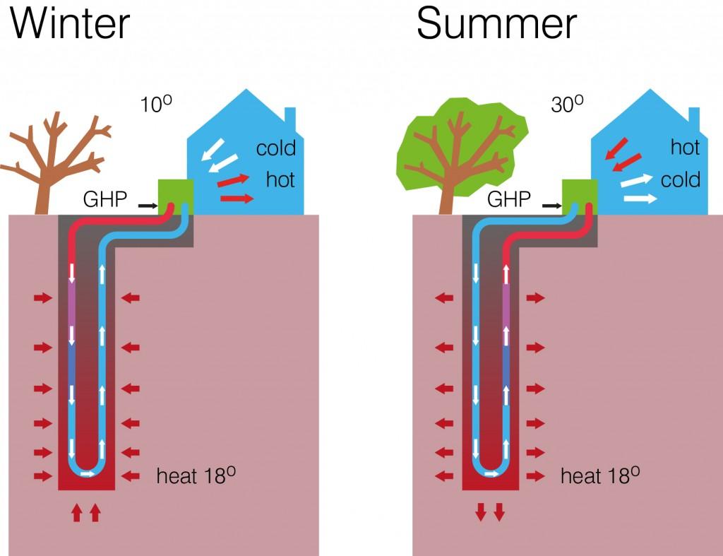 Impianto Geotermico: perchè sceglierlo?